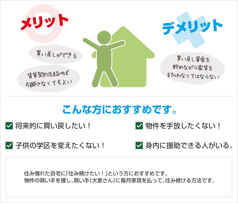 住み慣れた自宅に「住み続けたい!」という方におすすめです。物件の買い手を捜し、買い手(大家さん)に毎月家賃を払って、住み続ける方法です。